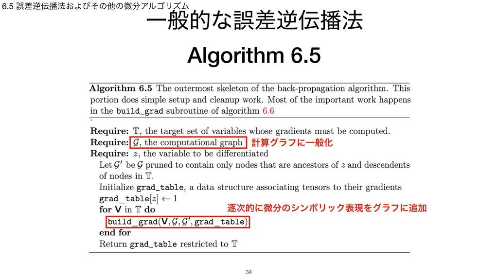 Ұൠతͳޡࠩٯ๏ Algorithm 6.5 6.5 ޡࠩٯ๏͓ΑͼͦͷଞͷඍΞϧΰ...