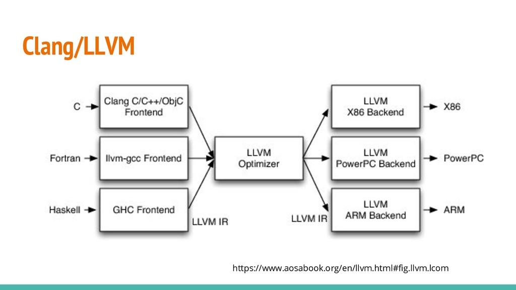 Clang/LLVM https://www.aosabook.org/en/llvm.htm...
