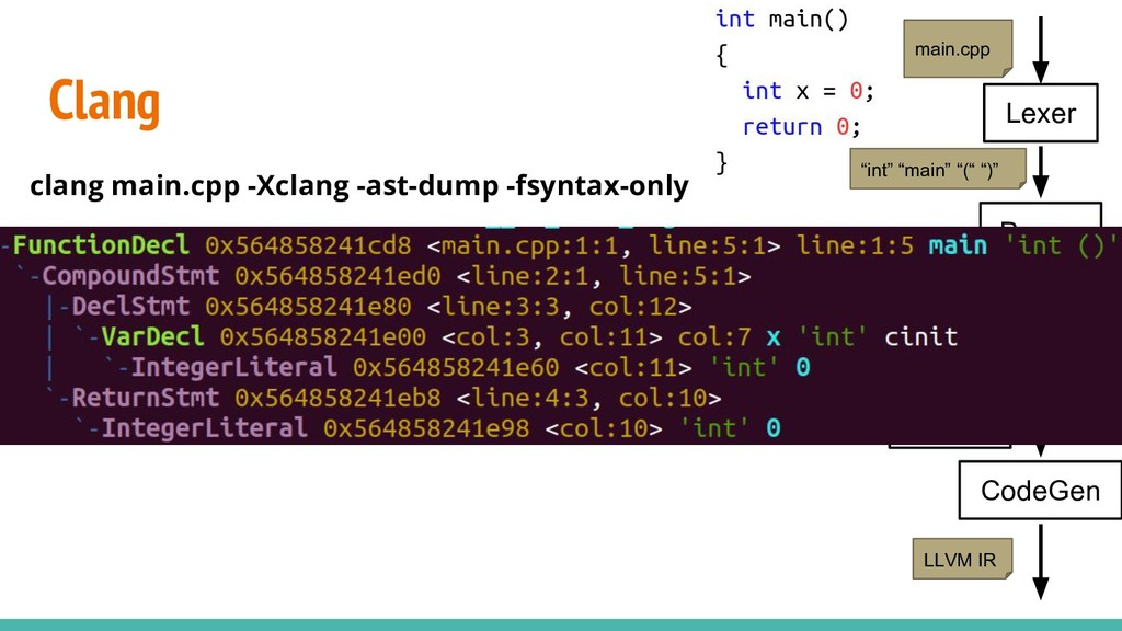 Clang clang main.cpp -Xclang -ast-dump -fsyntax...