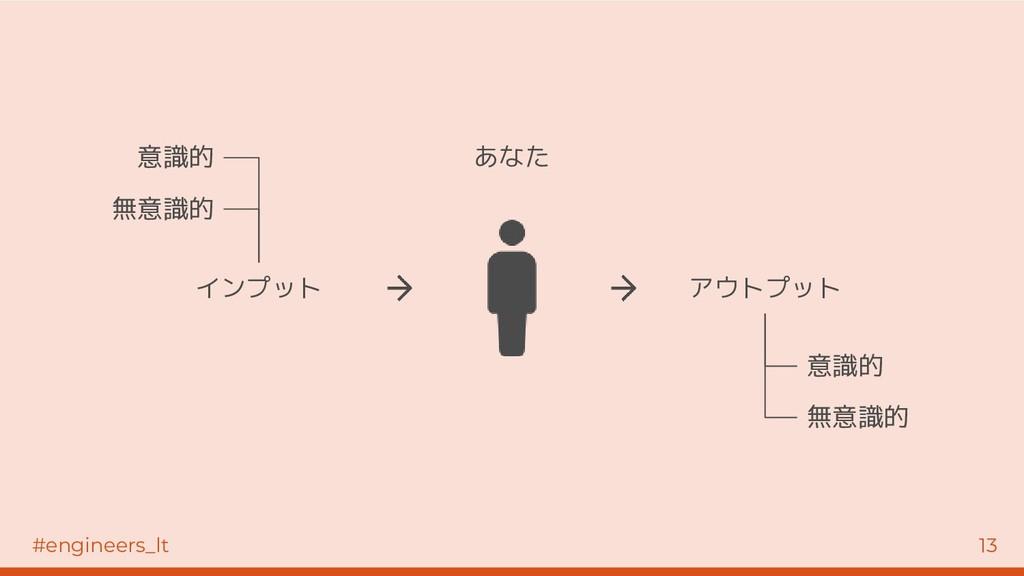 #engineers_lt 13 無意識的 インプット アウトプット 意識的 無意識的 意識的...