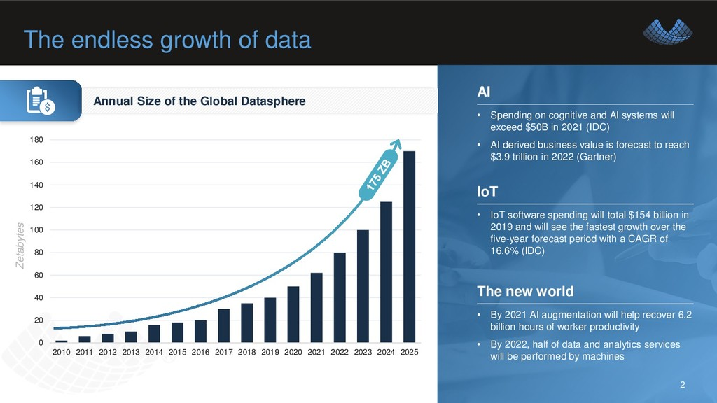 The endless growth of data 2 0 20 40 60 80 100 ...