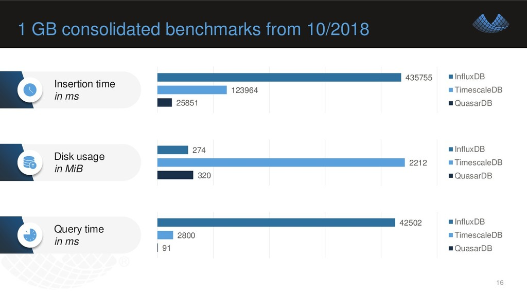 1 GB consolidated benchmarks from 10/2018 16 25...