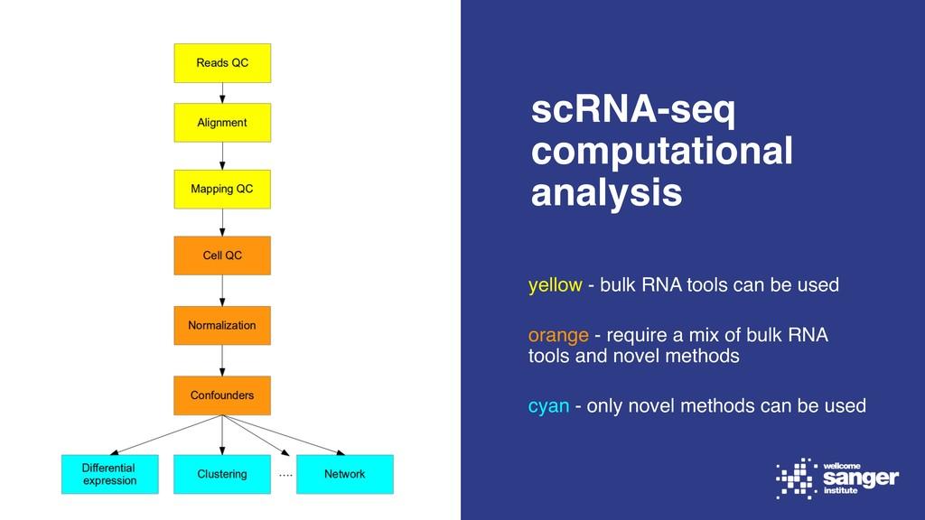 yellow - bulk RNA tools can be used orange - re...