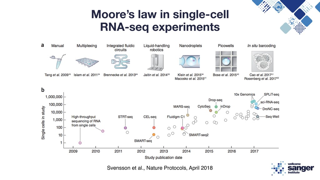 Moore's law in single-cell RNA-seq experiments ...