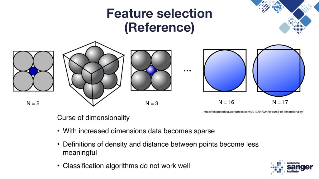 Feature selection (Reference) Curse of dimensio...