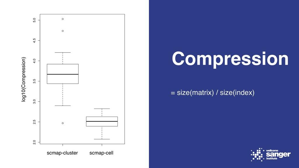 Compression = size(matrix) / size(index) scmap-...