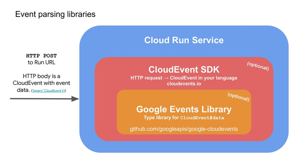 Cloud Run Service CloudEvent SDK HTTP request →...
