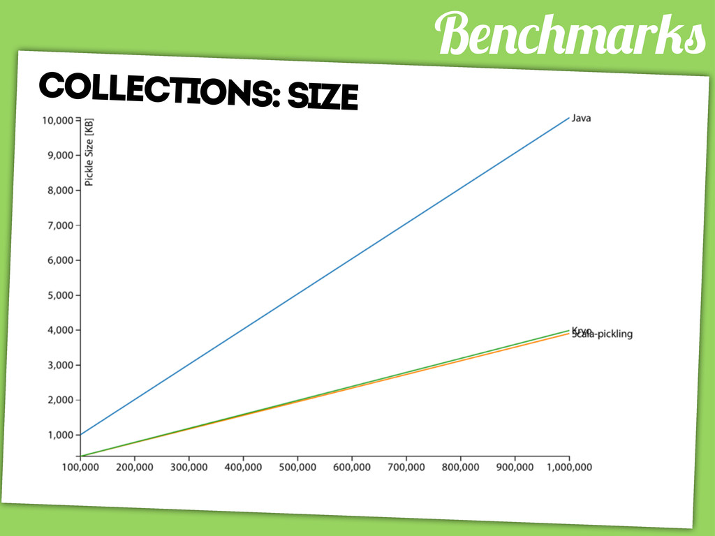B r collections: size