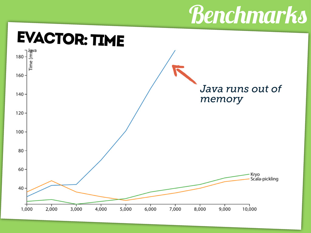B r evactor: time Java runs out of memory