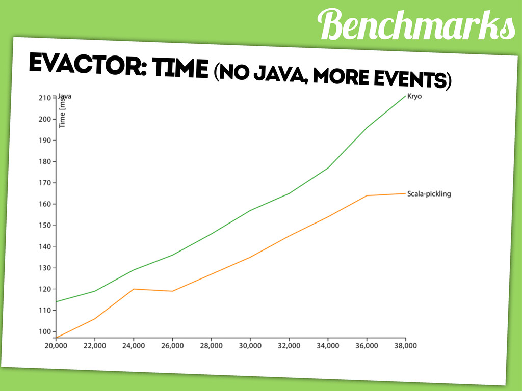 B r evactor: time (no java, more events)