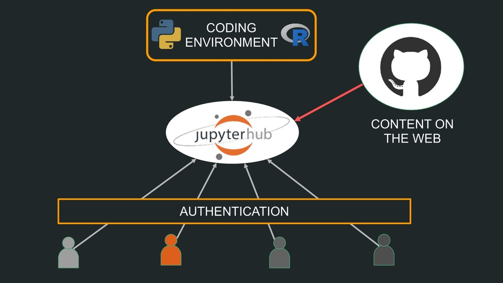 CODING ENVIRONMENT AUTHENTICATION CONTENT ON TH...