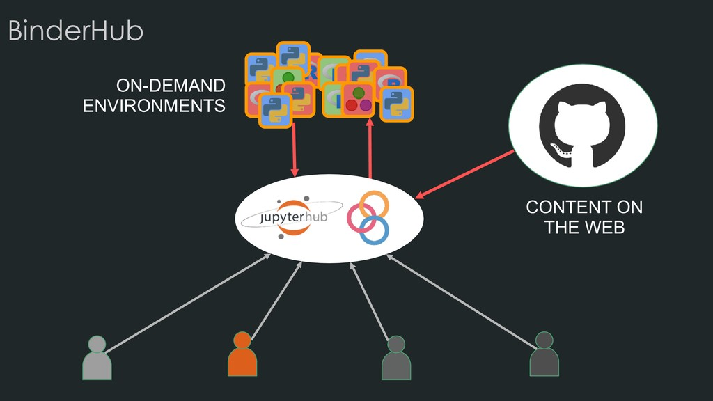 CONTENT ON THE WEB ON-DEMAND ENVIRONMENTS Binde...
