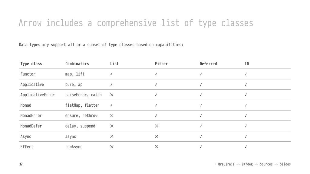 Λrrow includes a comprehensive list of type cla...
