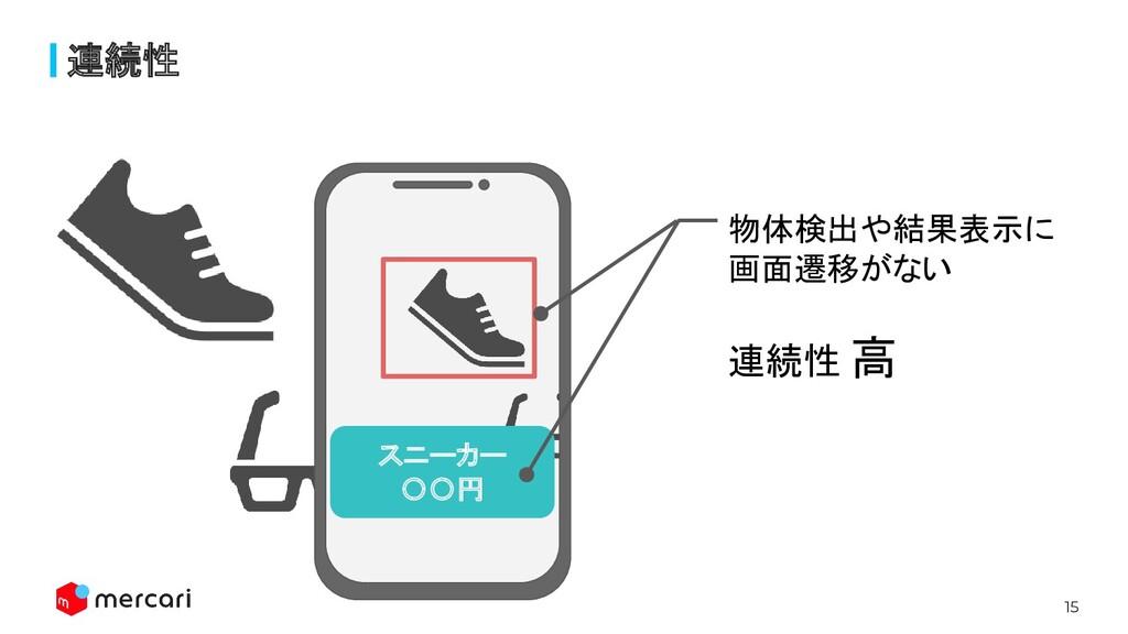 15 連続性 スニーカー 〇〇円 物体検出や結果表示に 画面遷移がない 連続性 高