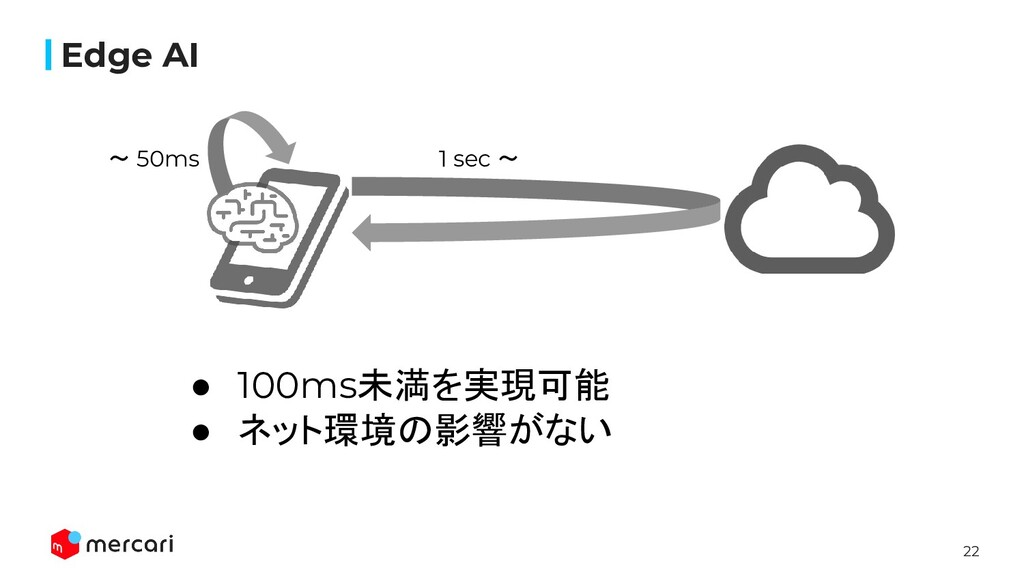 22 Edge AI 1 sec 〜 〜 50ms ● 100ms未満を実現可能 ● ネット環...