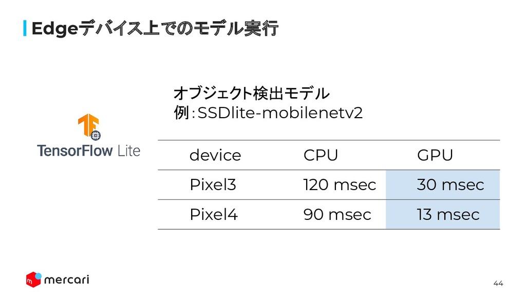44 Edgeデバイス上でのモデル実行 オブジェクト検出モデル 例:SSDlite-mobil...