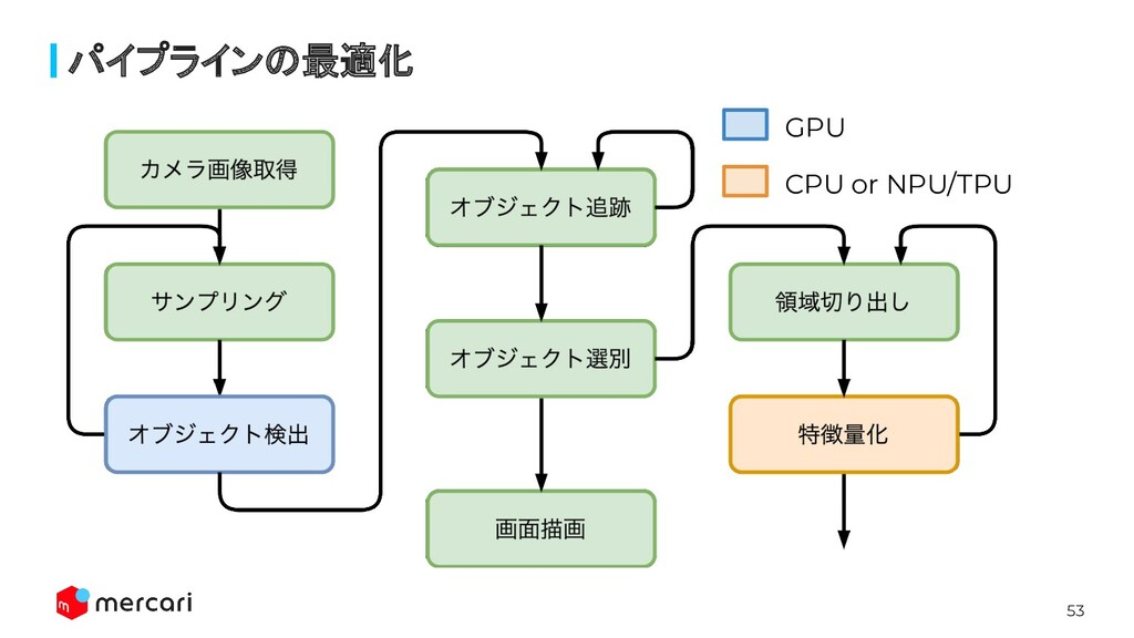 53 GPU CPU or NPU/TPU パイプラインの最適化