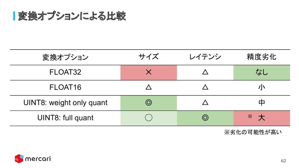 62 変換オプション サイズ レイテンシ 精度劣化 FLOAT32 ✕ △ なし FLOAT1...