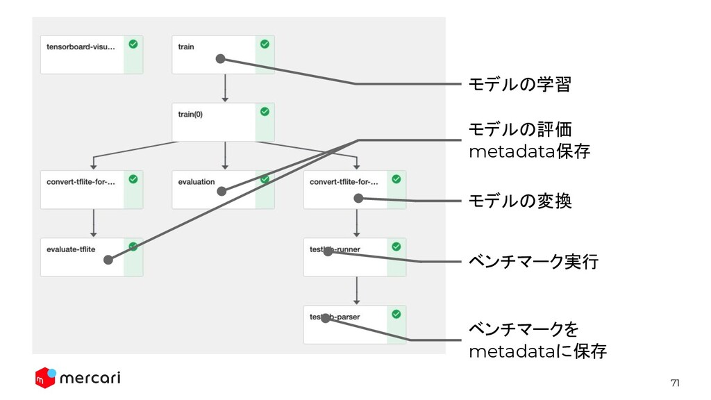71 モデルの学習 モデルの評価 metadata保存 モデルの変換 ベンチマーク実行 ベンチ...