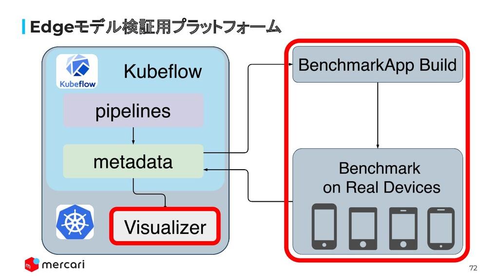 72 Edgeモデル検証用プラットフォーム