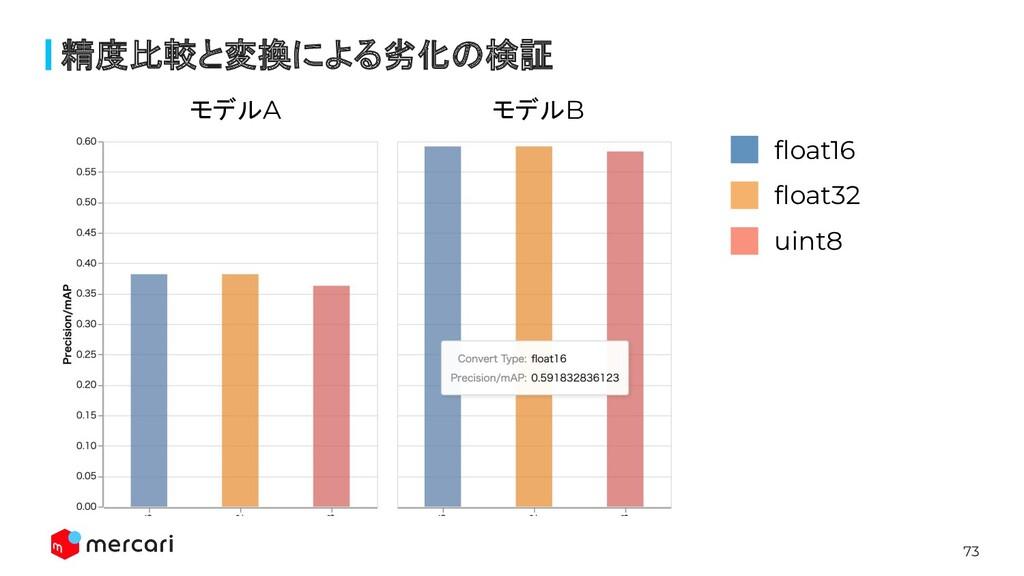 73 精度比較と変換による劣化の検証 モデルA モデルB float16 float32 uint8
