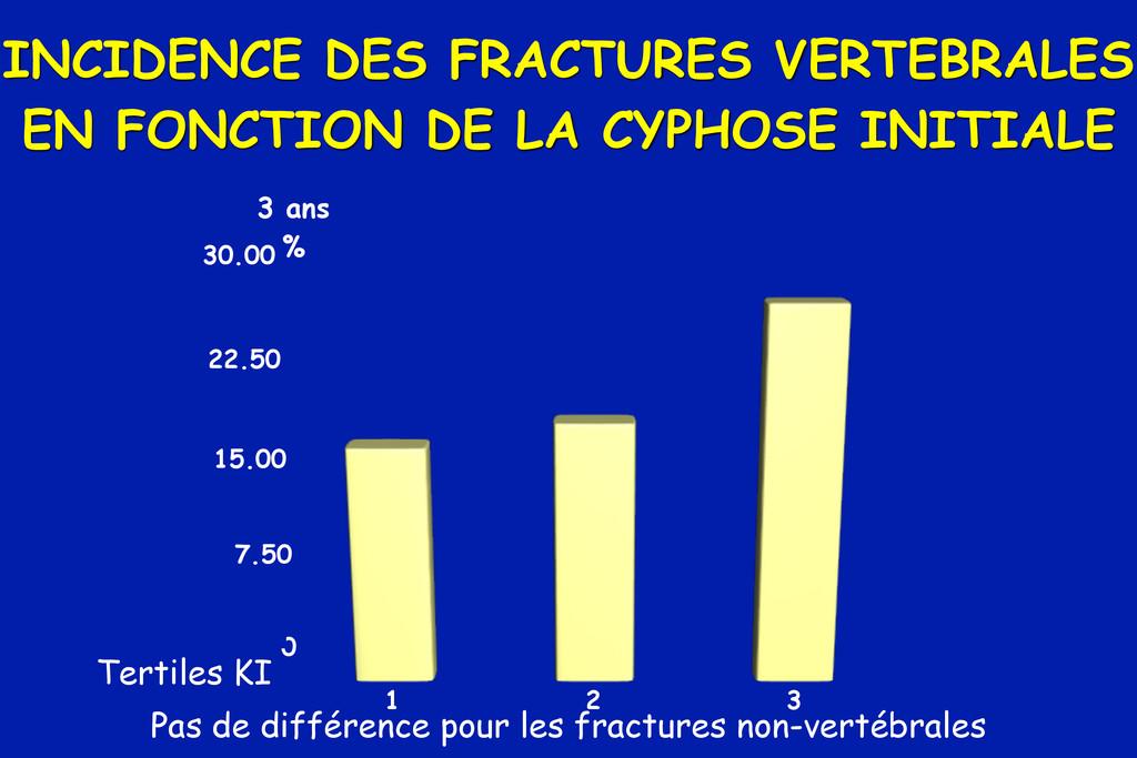 INCIDENCE DES FRACTURES VERTEBRALES EN FONCTION...