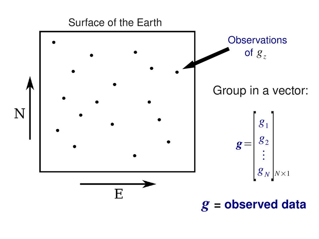 Observations of g z Group in a vector: g= [g 1 ...