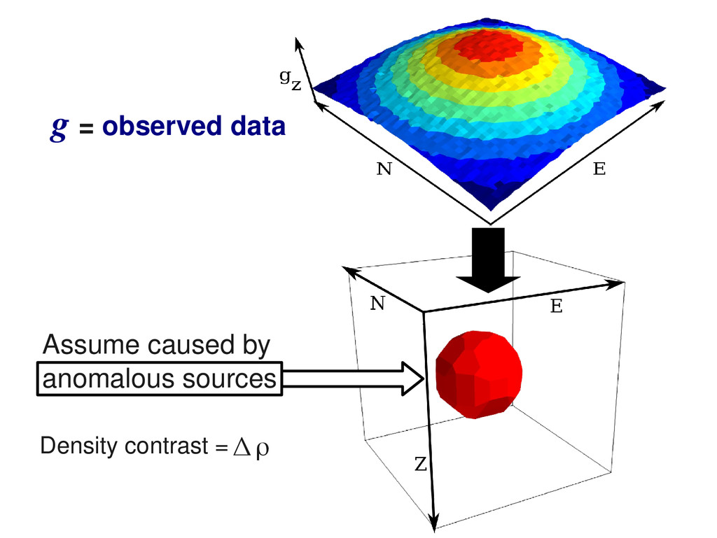 = observed data g Assume caused by anomalous so...