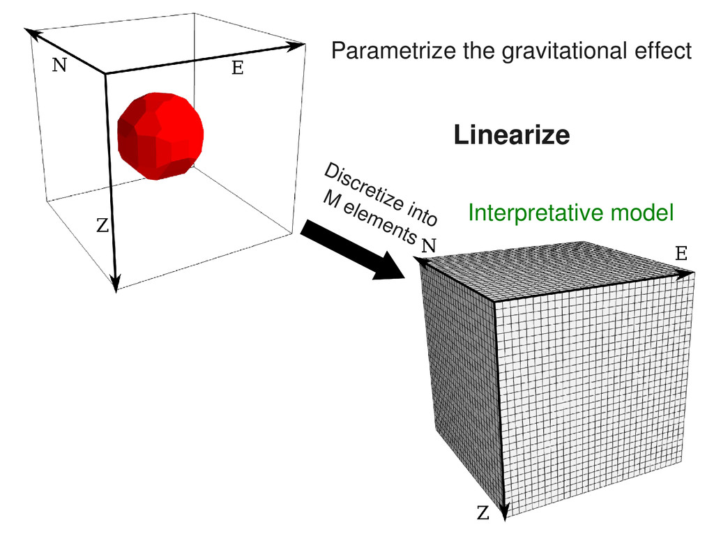 Parametrize the gravitational effect Discretize...
