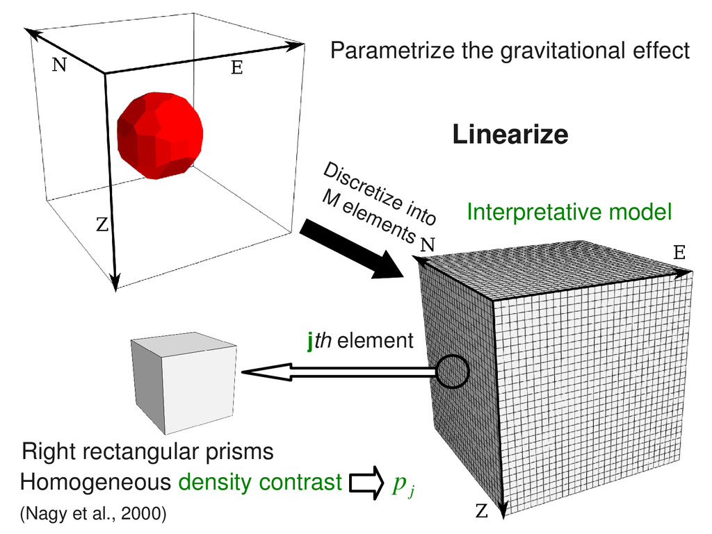 Right rectangular prisms Parametrize the gravit...