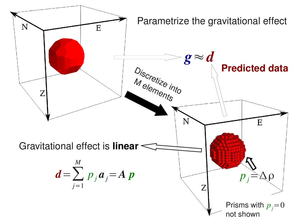Discretize into M elements Parametrize the grav...