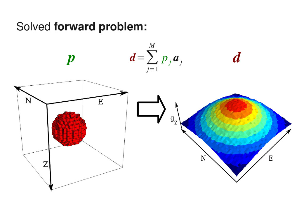 Solved forward problem: p d d=∑ j=1 M p j a j