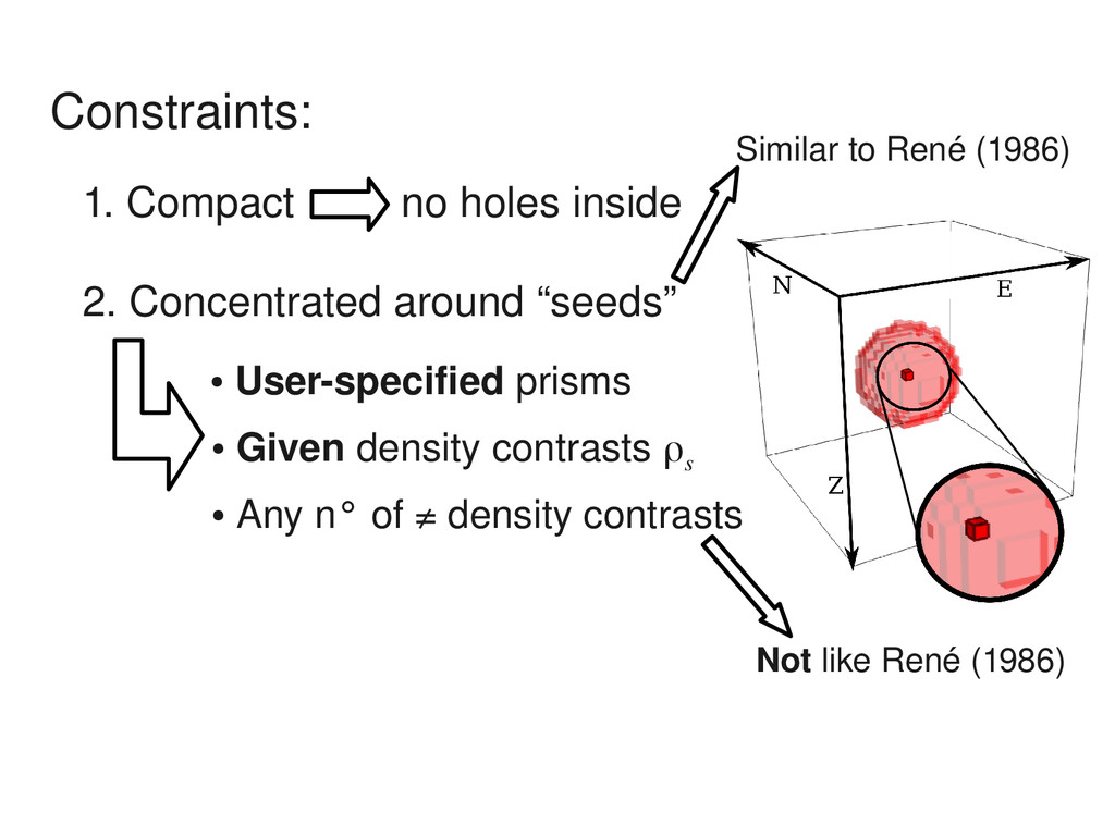 Constraints: 1. Compact no holes inside 2. Conc...
