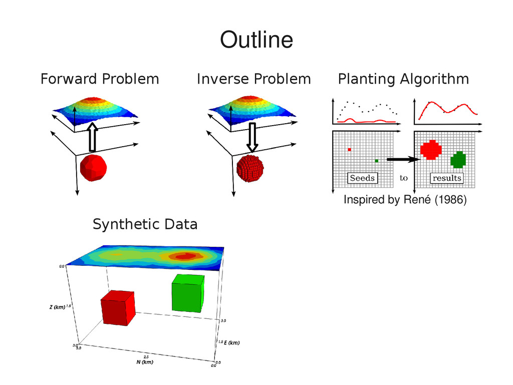 Inverse Problem Planting Algorithm Synthetic Da...
