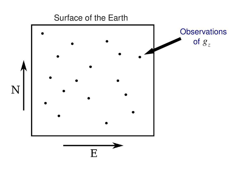 Observations of g z Surface of the Earth
