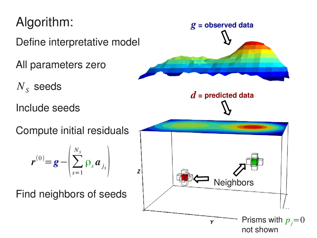 seeds N S Algorithm: Define interpretative mode...