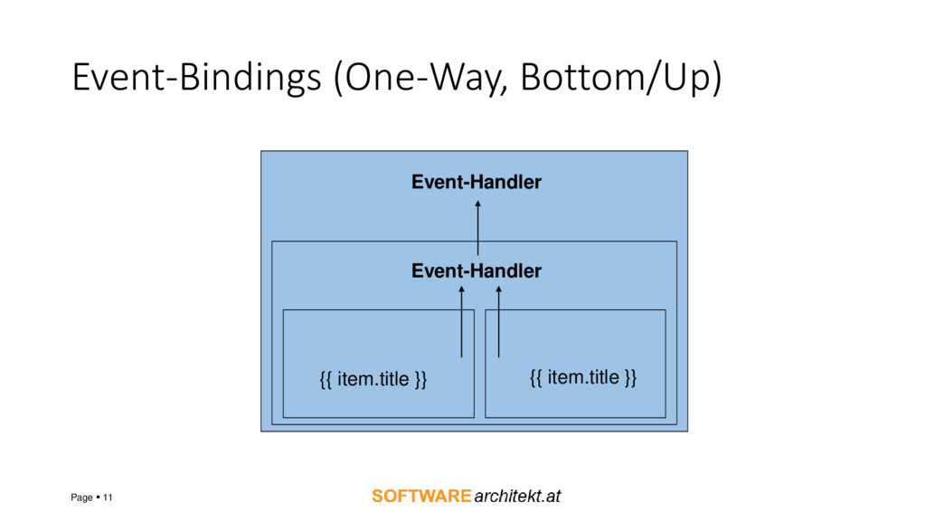 Event-Bindings (One-Way, Bottom/Up) Page ▪ 11 {...
