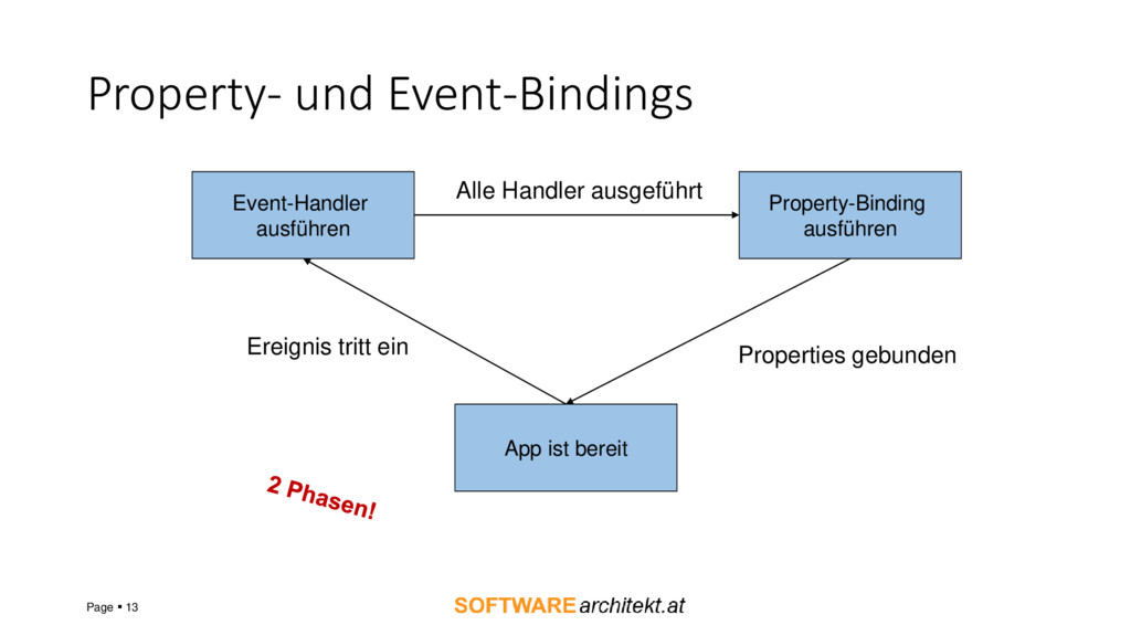 Property- und Event-Bindings Page ▪ 13 Property...