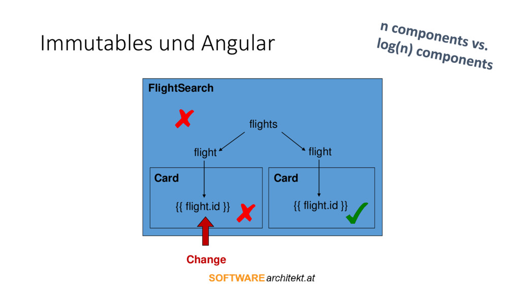 Immutables und Angular flights flight flight {{...