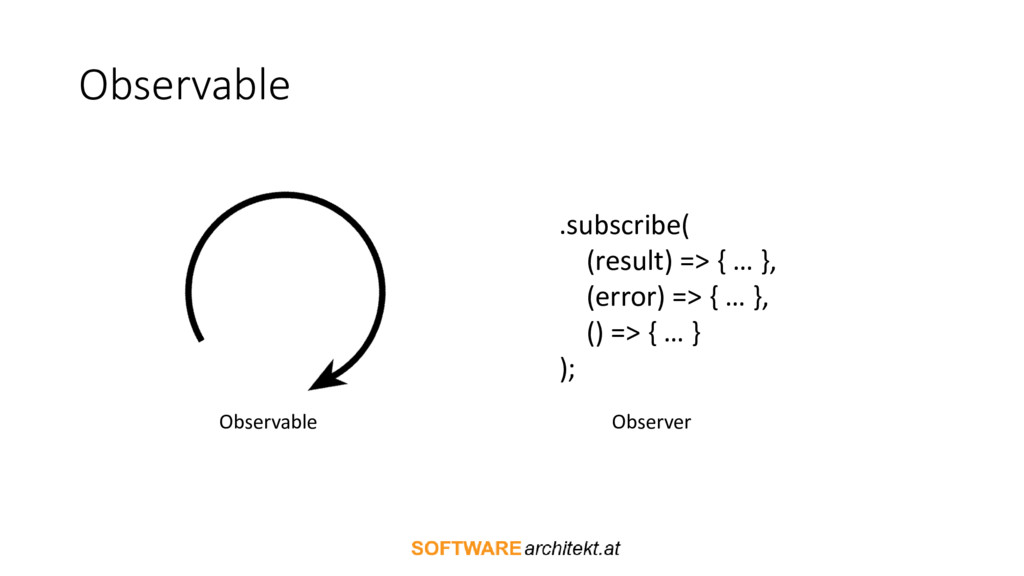 Observable Observable .subscribe( (result) => {...