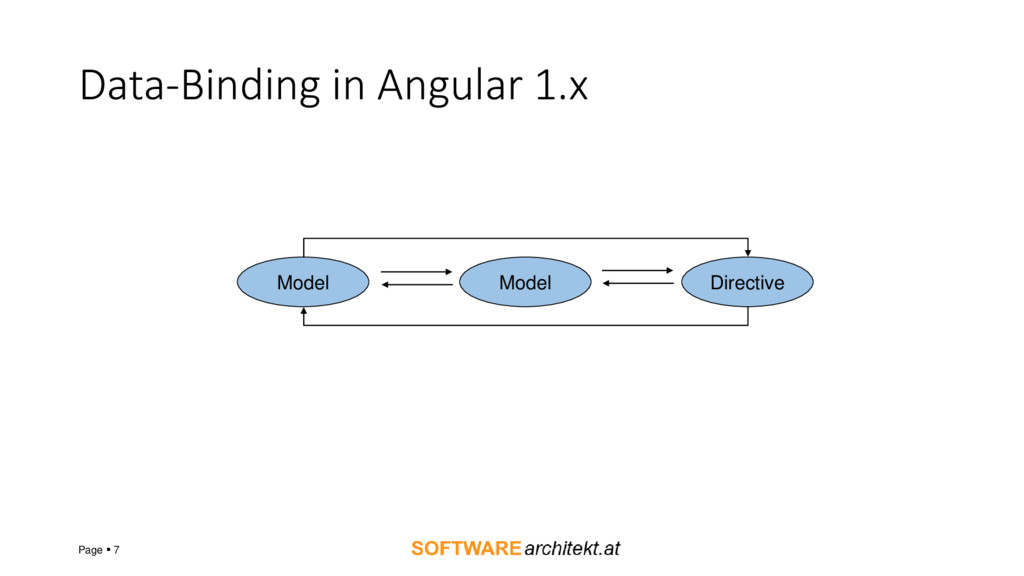 Data-Binding in Angular 1.x Page ▪ 7 Model Mode...