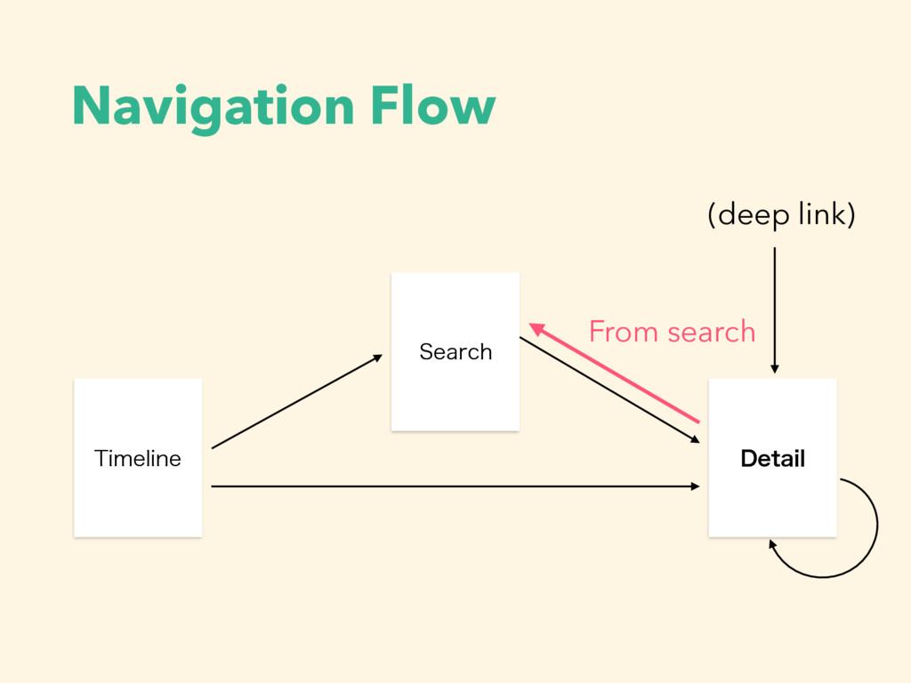Navigation Flow 5JNFMJOF 4FBSDI %FUBJM (deep li...