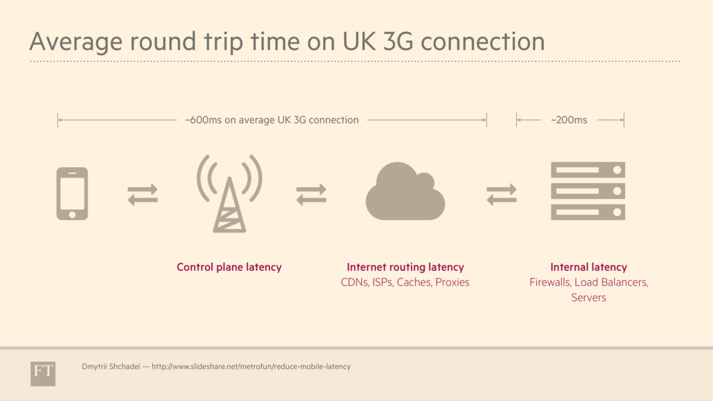 Average round trip time on UK 3G connection Dmy...
