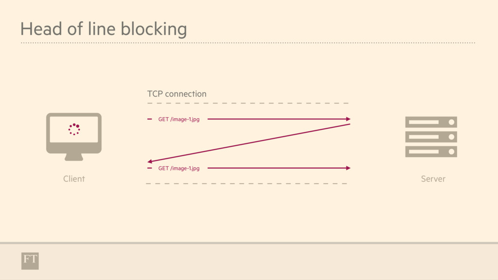 Head of line blocking $ & Client Server TCP con...