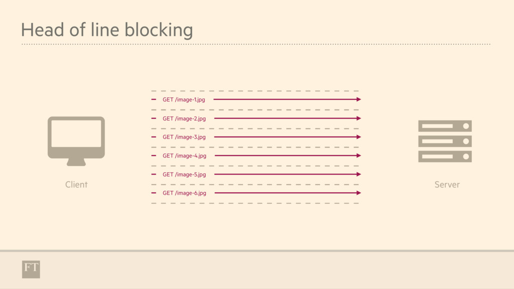 Head of line blocking $ & Client Server GET /im...