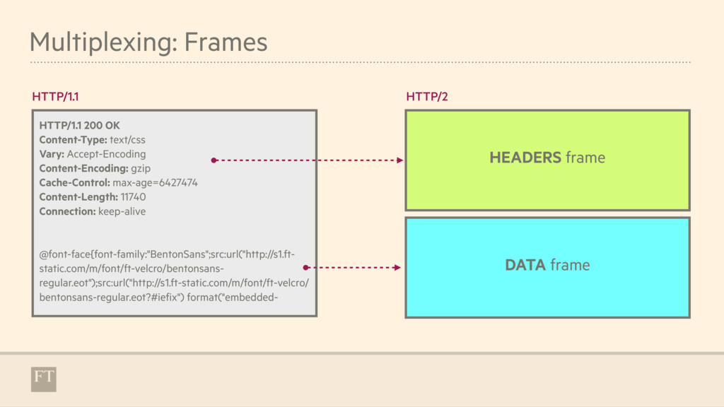 Multiplexing: Frames HTTP/1.1 200 OK Content-Ty...