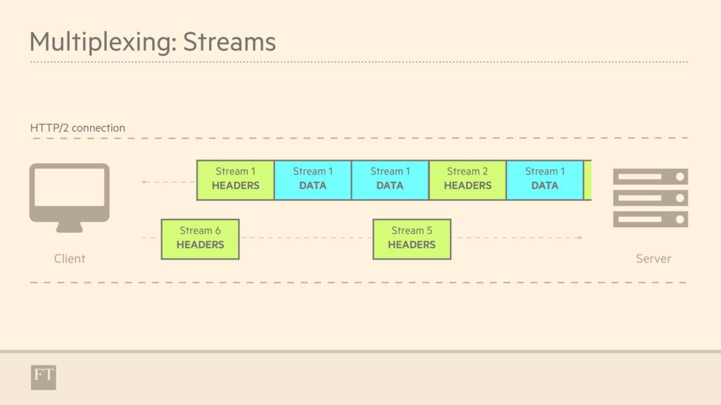 Stream 5 HEADERS Stream 6 HEADERS Multiplexing:...