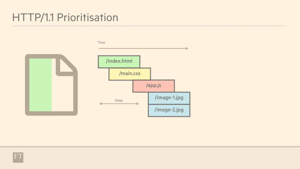 HTTP/1.1 Prioritisation ) /index.html /main.css...