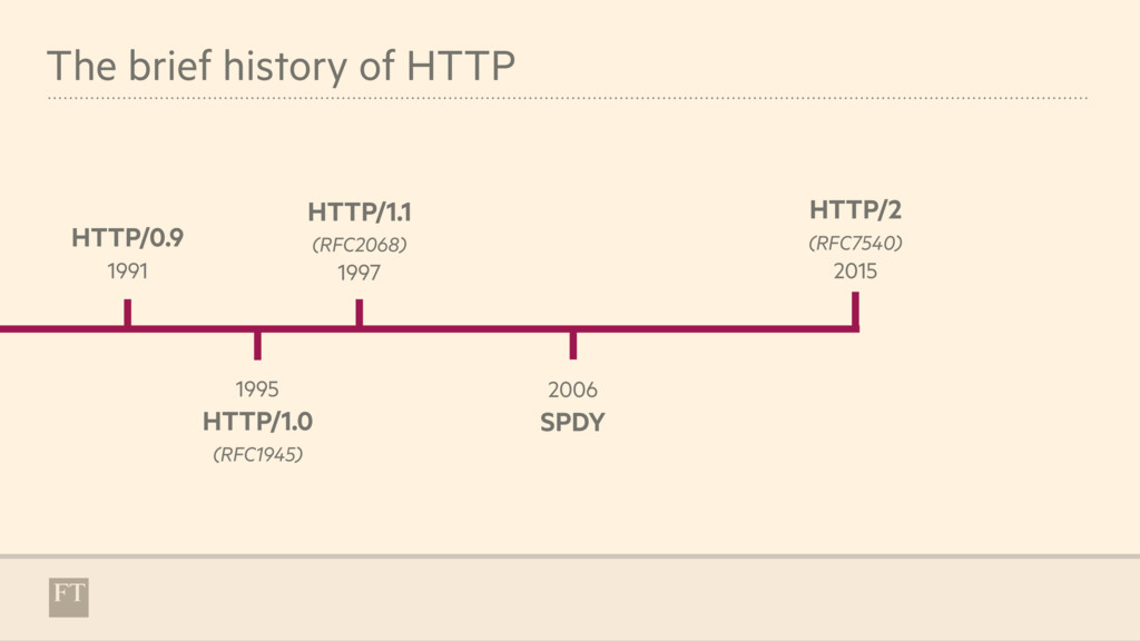 The brief history of HTTP 1995 HTTP/1.0 (RFC194...