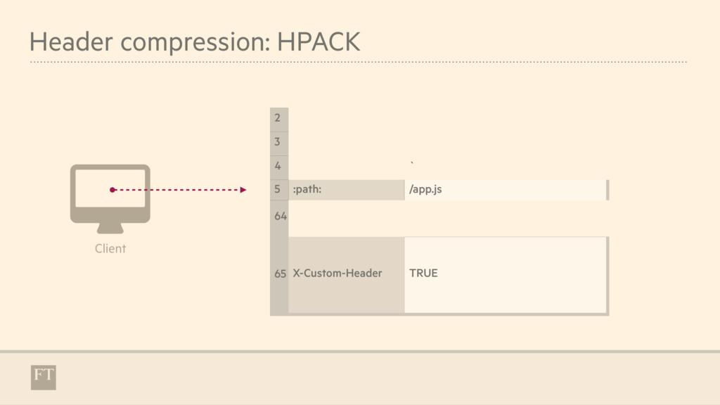 Header compression: HPACK 2 3 4 ` 5 :path: /app...